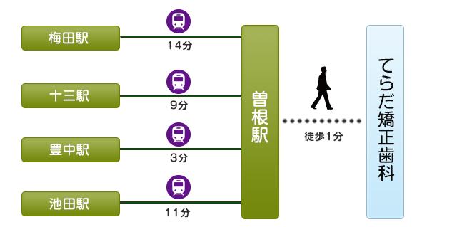 access_train